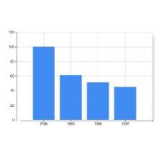 Среднесписочная численность работников ИП в 2014-2015 гг.
