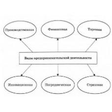 Классификация видов деятельности индивидуального предпринимателя